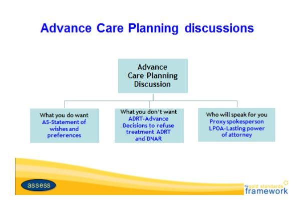 Advance care planning discussion.  What do you want? AS - statement of wishes and preferences.  What you don't want.  ADRT - advance decisions to refuse treatment ADRT and DNAR.  Who will speak for you.  Proxy spokesperson LPOA - lasting power of attorney.