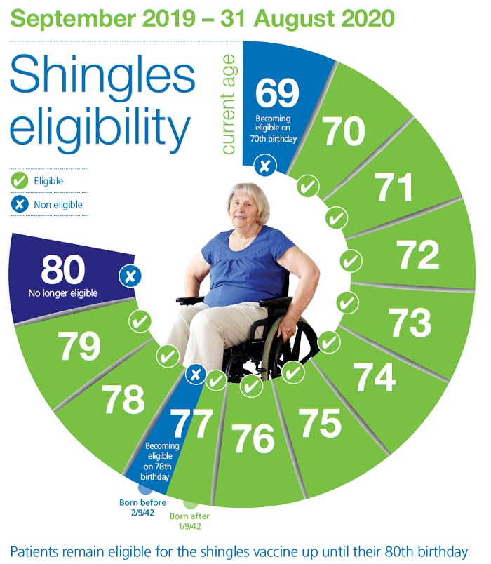 Shingles eligibility September 2019 – 31 August 2020 69 Becoming eligible on 70th birthday 70 Eligible 71 Eligible 72 Eligible 73 Eligible 74 Eligible 75 Eligible 76 Eligible 77 Born after 1/9/42 Eligible 77 Born before 2/9/42 Becoming eligible on 78th birthday 78 Eligible 79 Eligible 80 No longer eligible Patients remain eligible for the shingles vaccine up until their 80th birthday